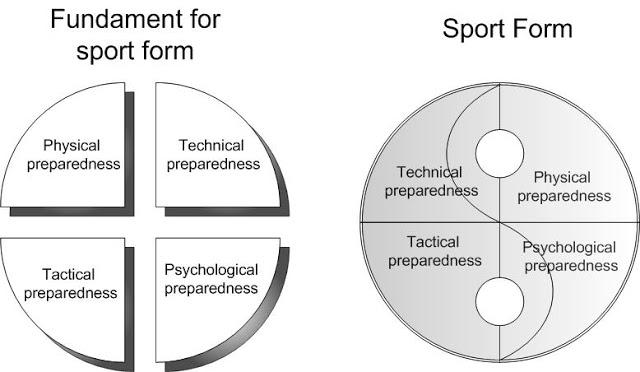 sport form