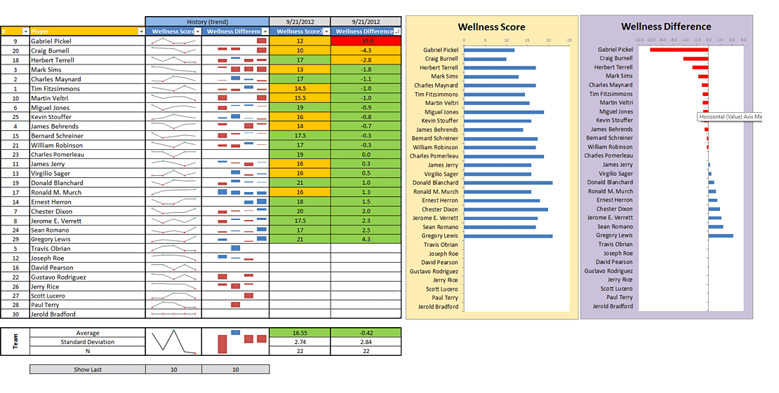 excel 2010 survey template - how to make a readiness monitoring using a simple wellness