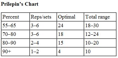 Prilepins-Chart