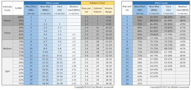 Intensity Effort Table For Strength Training