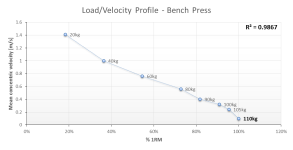 Load-Velocity