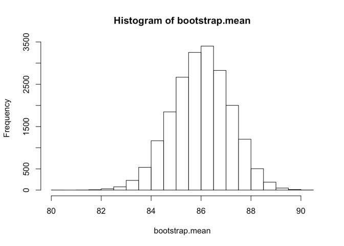 histogram-of-bootsrap-mean