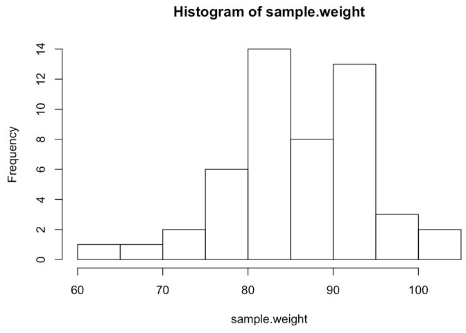 histogram-of-sample-weight