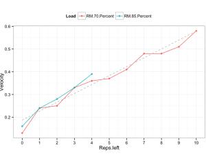 Velocity-Based Training: Signal vs. Noise