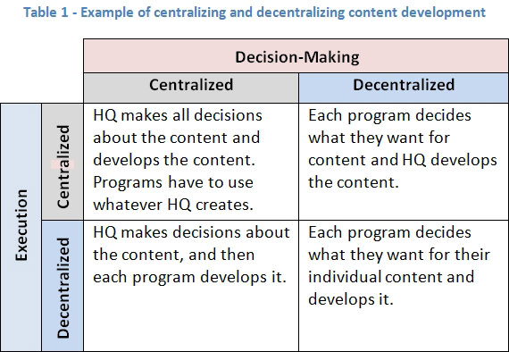what is the difference between centralized service delivery systems and client centered management a The key difference between service firms and manufacturers is the tangibility of their output service firms, unlike manufacturers, do not hold inventory they create a service when a client requires it manufacturers produce goods for stock, with inventory levels aligned to forecasts of market demand.