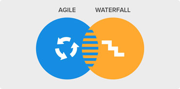 agile-waterfall