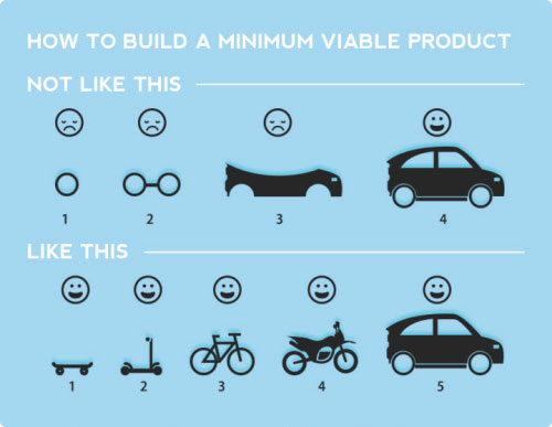 how-to-build-a-minimum-viable-product