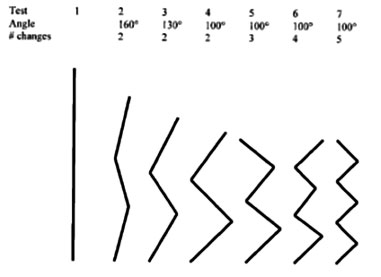 graphic-of-seven-tests
