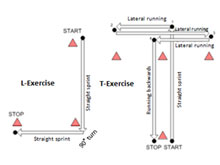Testing and Training Agility in Sports [Part 1]