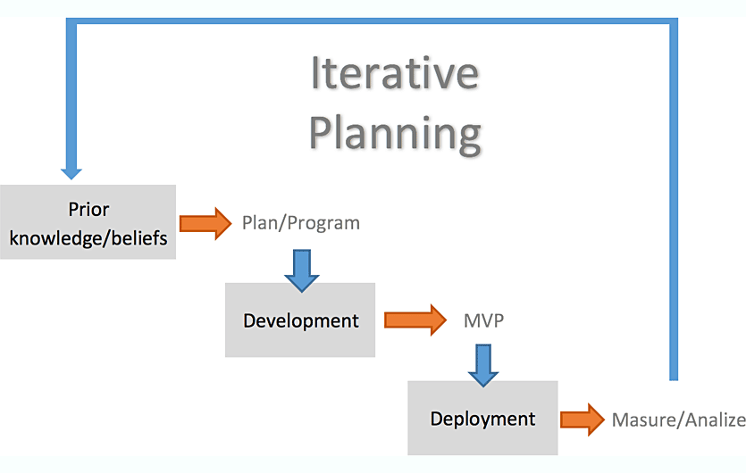 iterative-planning