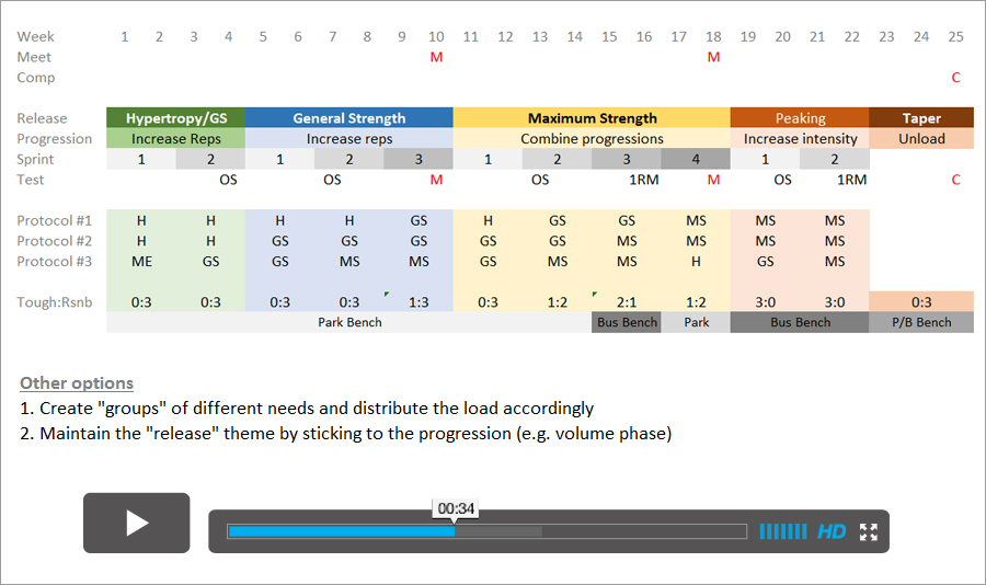 planning-and-programming-strength-training-using-dup-approach-video