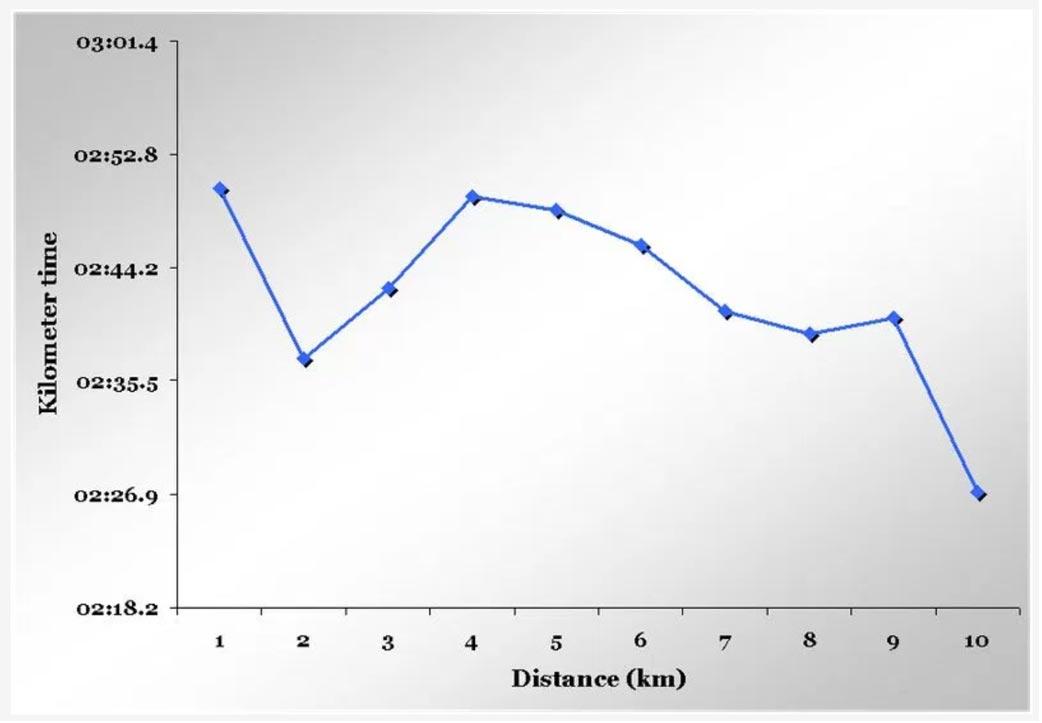 figure-11-beijing-2008-mens-10-000m-report