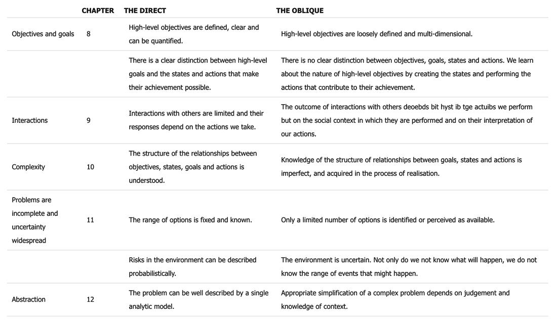 figure-12-direct-vs-oblique-approach