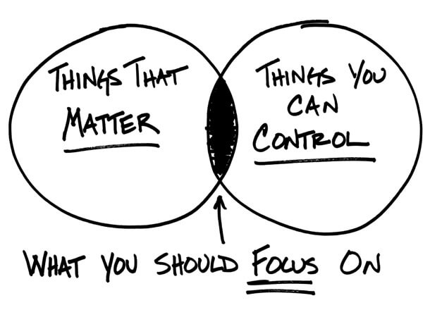 figure-13-what-you-should-focus-on