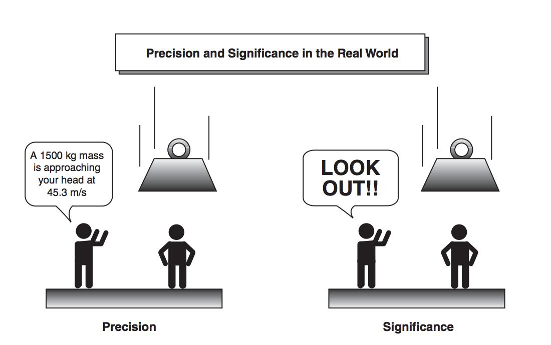 figure-6-precision-vs-significance