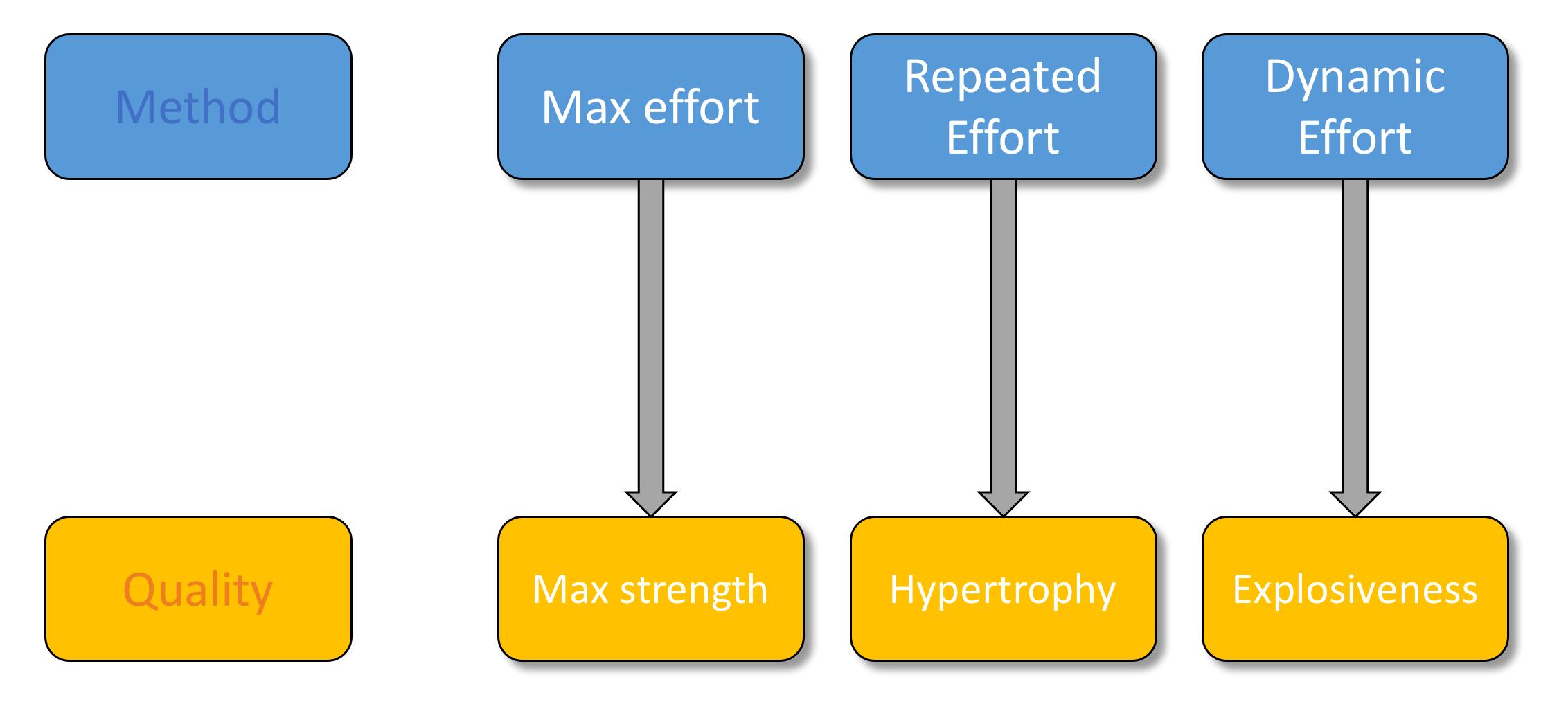figure-9-simplistic-mental-model-of-methods-and-qualities