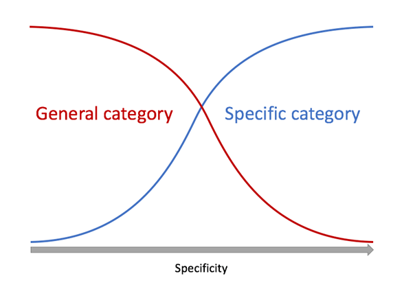 general-vs-specific-categories
