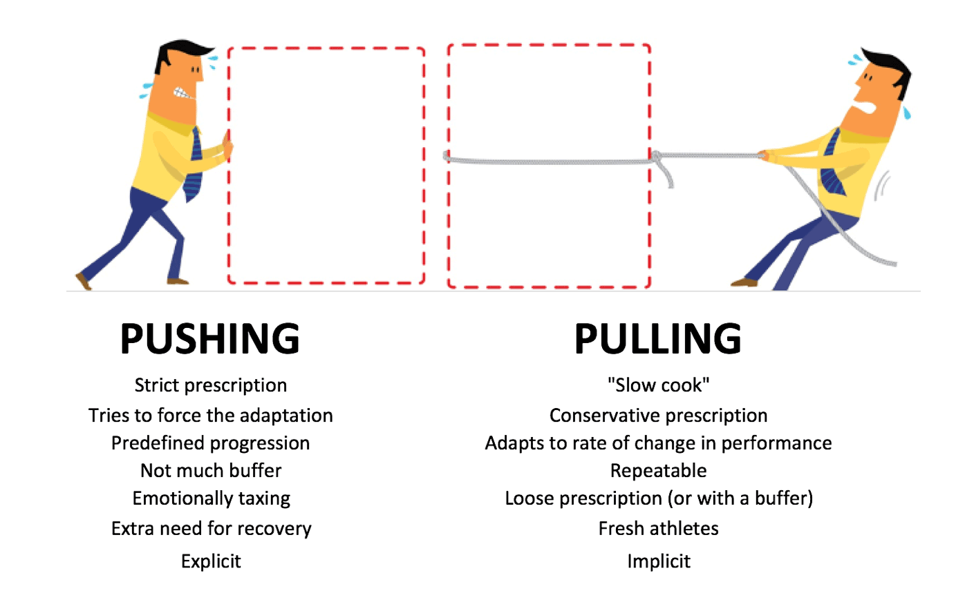 pushing vs pulling