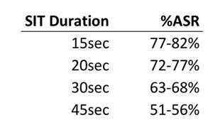 SIT-duration