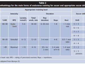 8 Weeks Soccer Pre-Season Plan Part 3: Physical Preparation Sub-Components