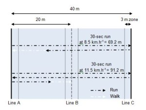 Individualizing HIIT in Intermittent Sport Athletes with the 30-15 Intermittent Fitness Test