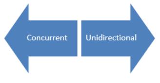 concurrent-unidirectional