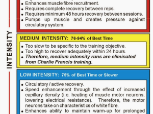 Training Periodization, Sprinting, Tempo, Charlie Francis, Technology and Much More [Discussion]