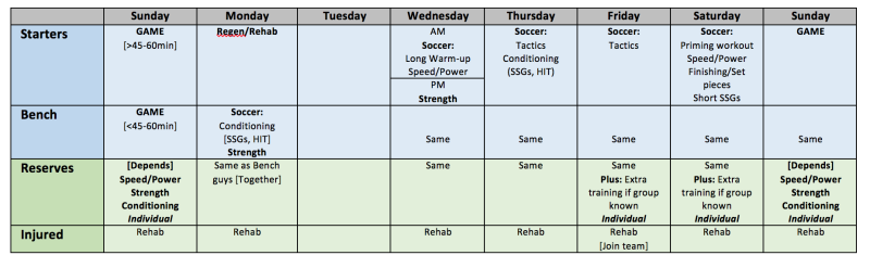 Planning the in-season Microcycle in Soccer Part 6: In