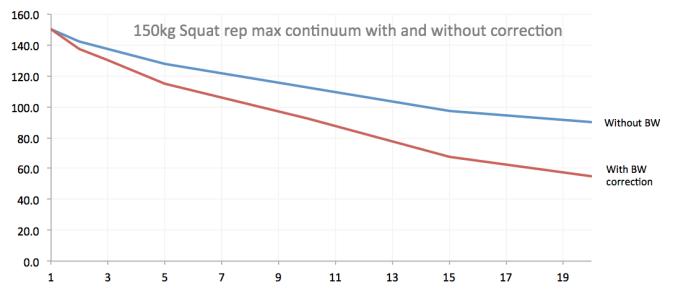 Corrected rep max