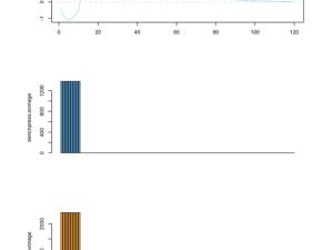 Banister Impulse~Response model in R [part 2]