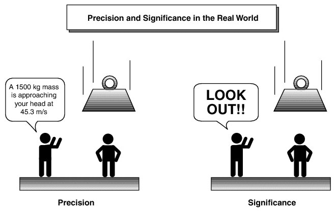 precision-and-significance-in-real-world