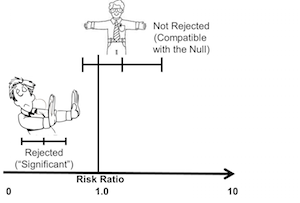Effect of Typical Variation of a Test on Confidence Interval