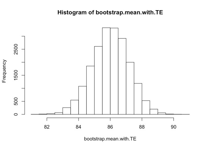 histogram-of-bootsrap-mean-with-te