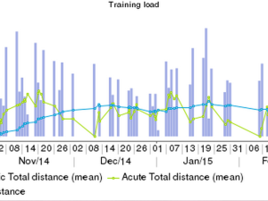 How to Easily Make Sense of Your Training Load Data Using TSB