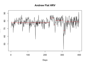 Workbook: Change Point Analysis of HRV Data