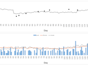 Predicting Performance Using Rolling Averages