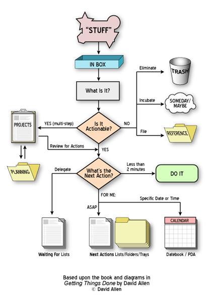 GTD Chart Workflow