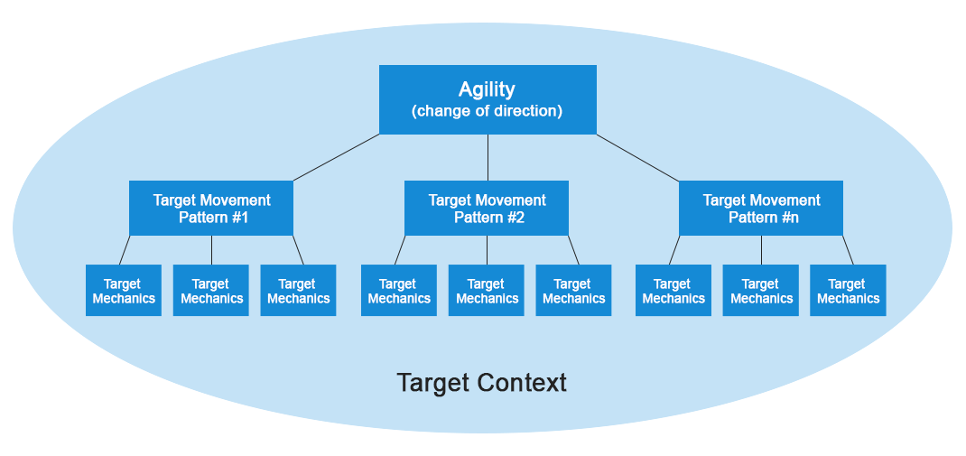 agility-fundaments