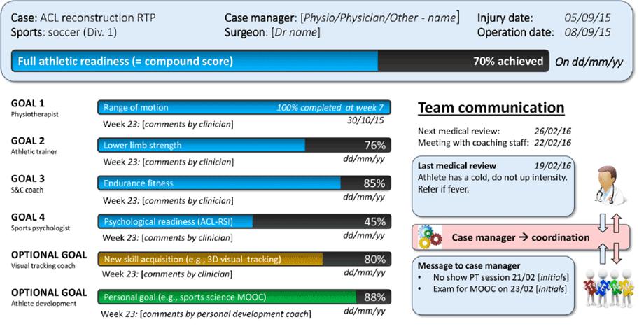 monitoring-and-visualising-weekly-rtp-progression