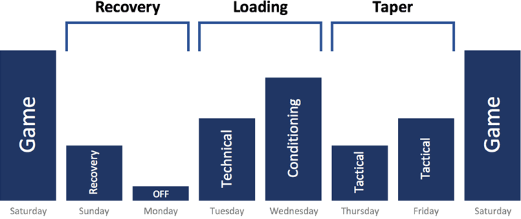 mini-blocks-inside-the-week