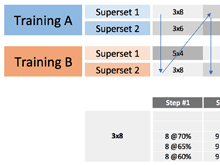 Undulating Mixed Strength Program