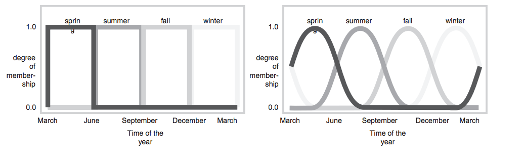 figure-5-season-membership-functions