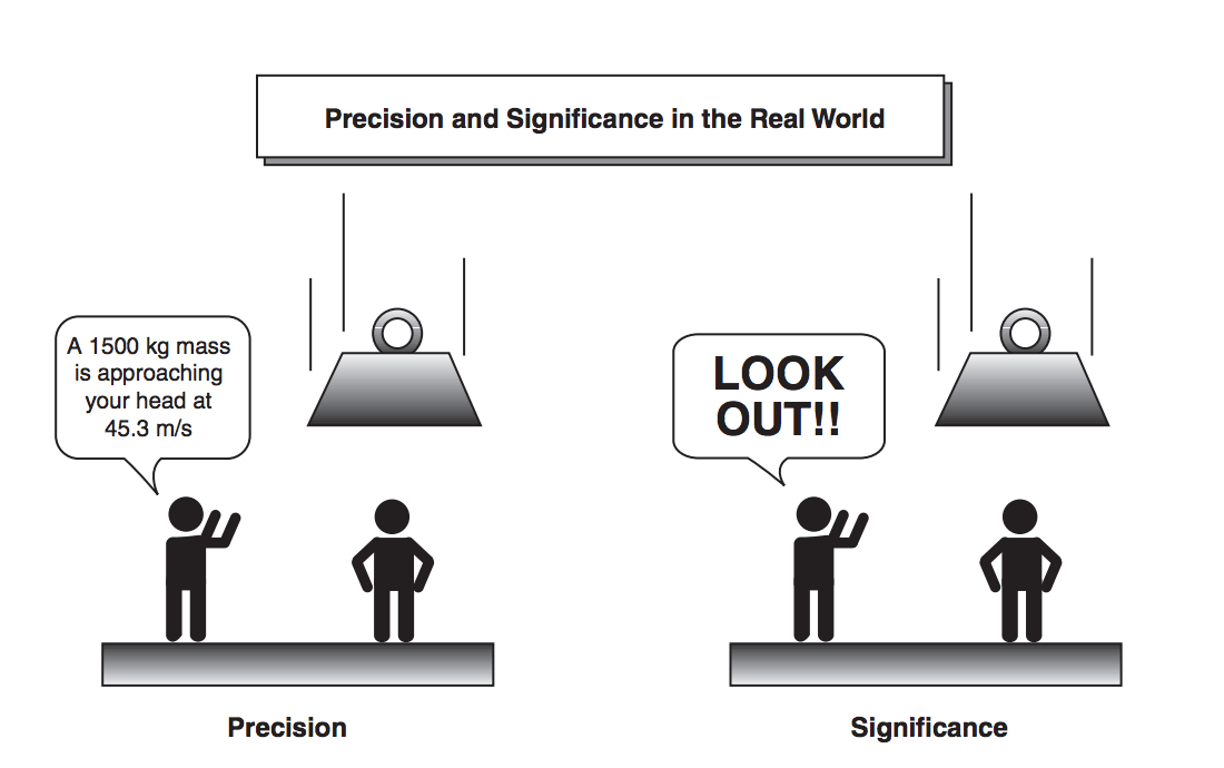 figure-6-precision-vs-significance