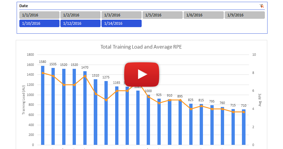 Using Excel To Create A Basic Athlete Load Monitoring Tool