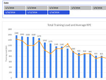 Using Excel to Create a Basic Athlete Load Monitoring Tool – Part 1