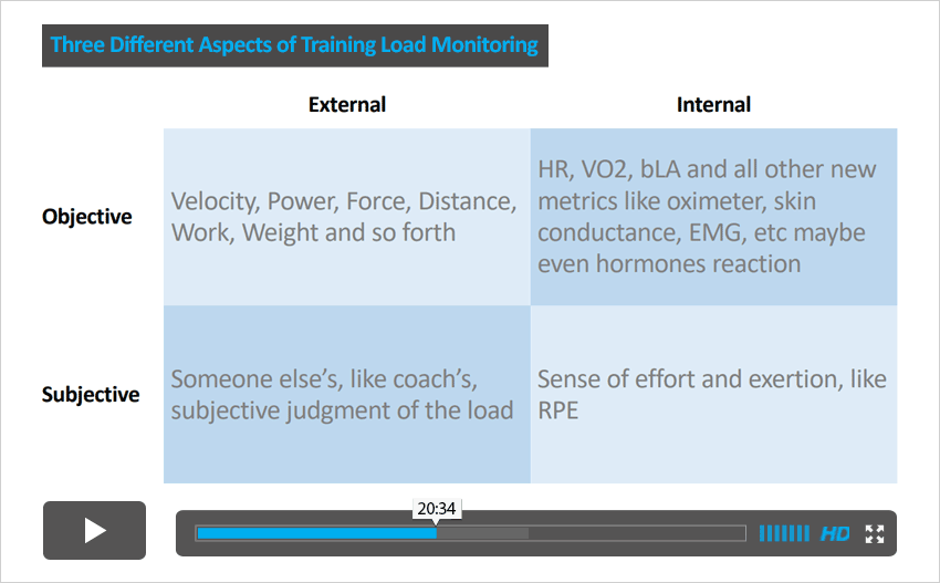 three-different-aspects-of-training-load-monitoring-video