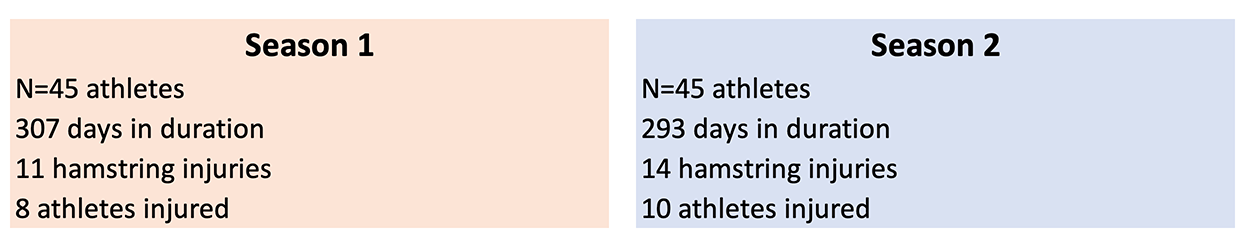 predicting-non-contact-hamstring-injuries-figure-1